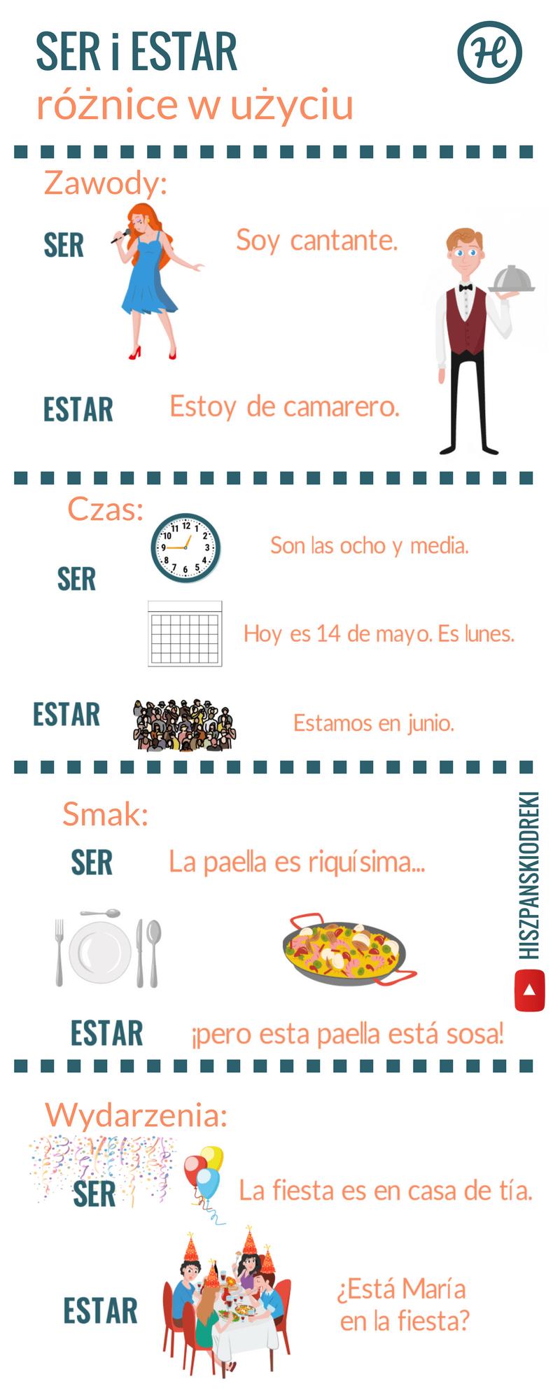 ser i estar czasownik byc po hiszpansku infografika